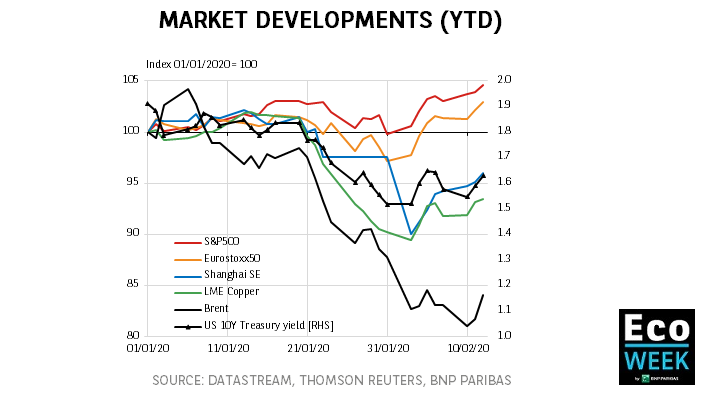 Market Developments (YTD)