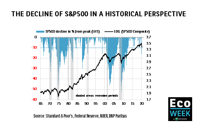 Decline of the S&P 500