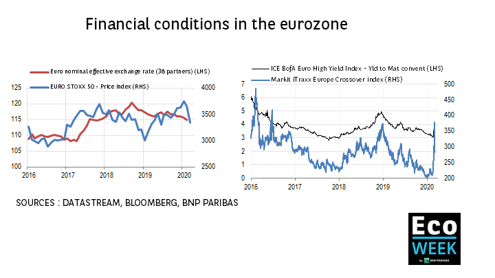 Financial conditions in the eurozone
