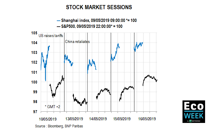 S&P Shanghai stock market sessions