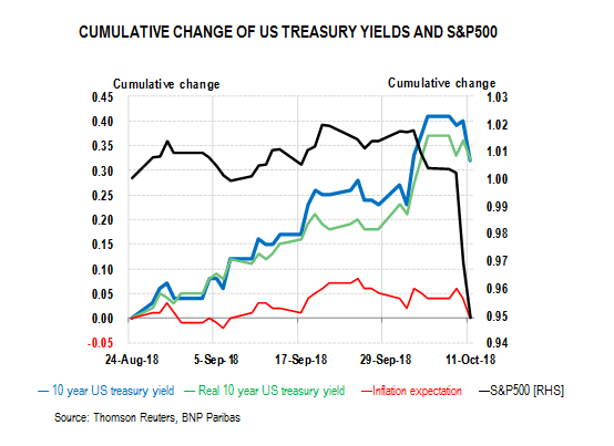 CUMULATIVE CHANGE OF US TREASURY YIELDS AND S&P500