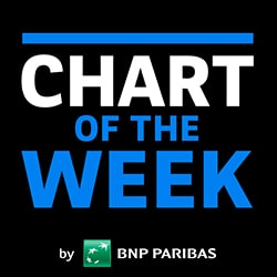 Chart of the week