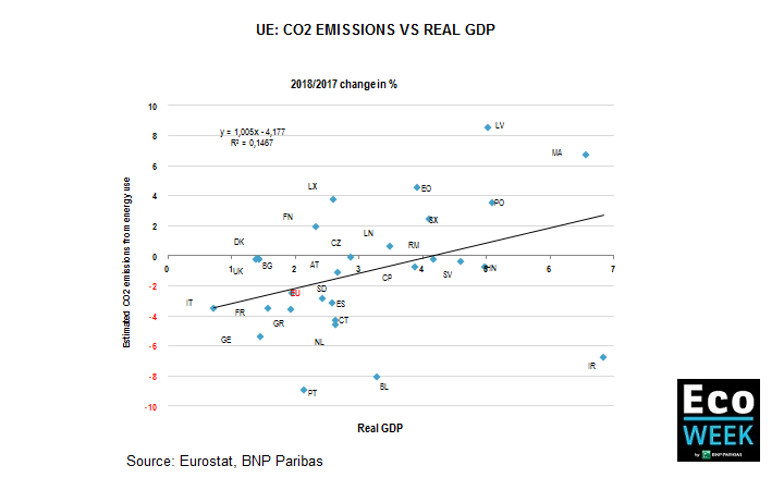 CO2 emissions vs real GDP