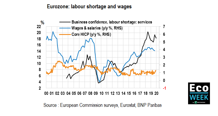 Eurozone: labour shortage and wages