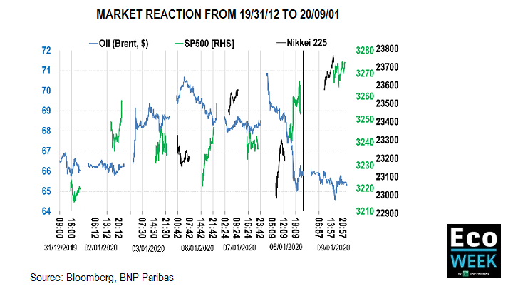 Market reaction from 19/31/12 to 20/09/01