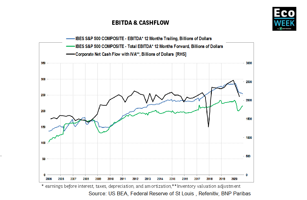 EBITDA vs Cash Flow